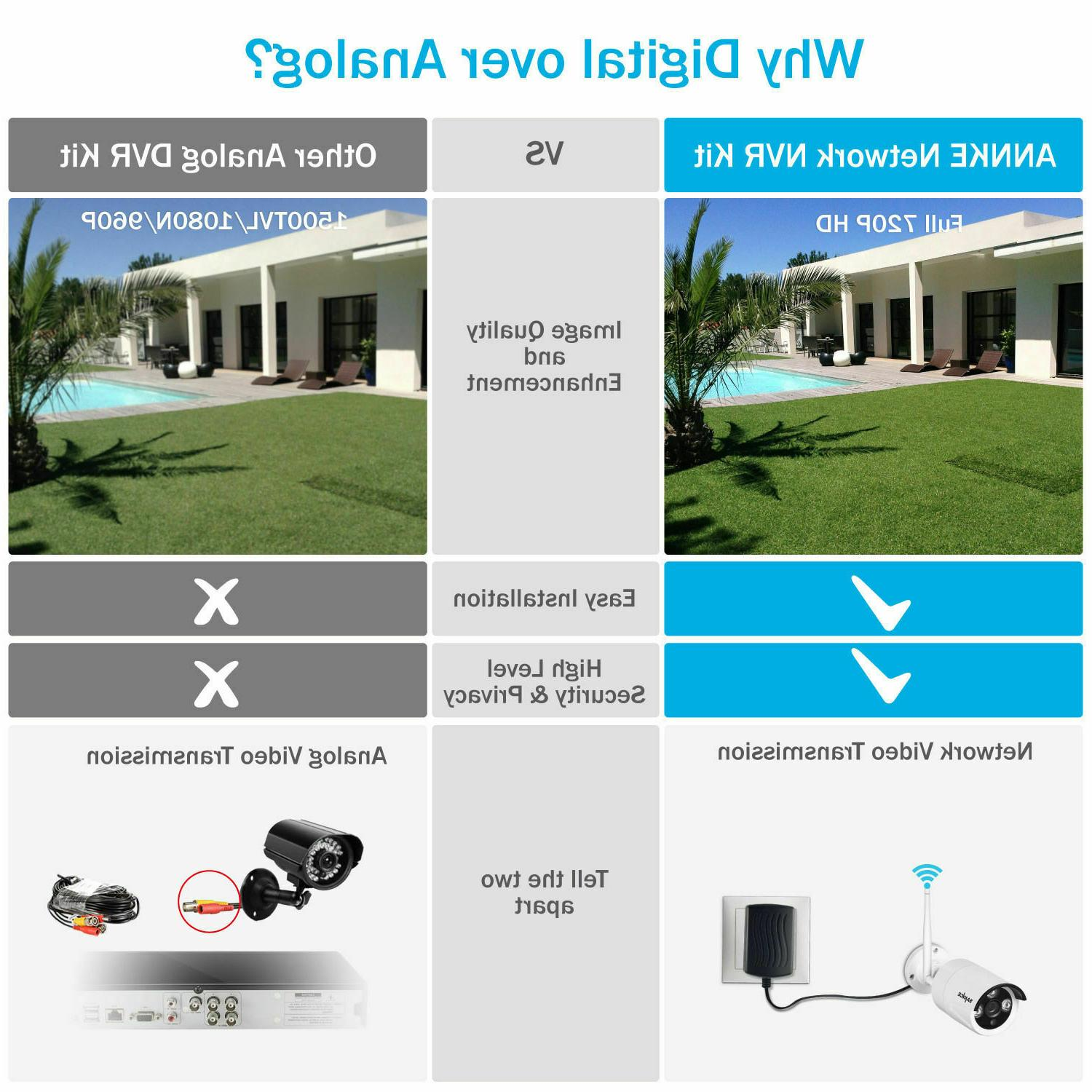 SANNCE 4CH Camera Home Security System